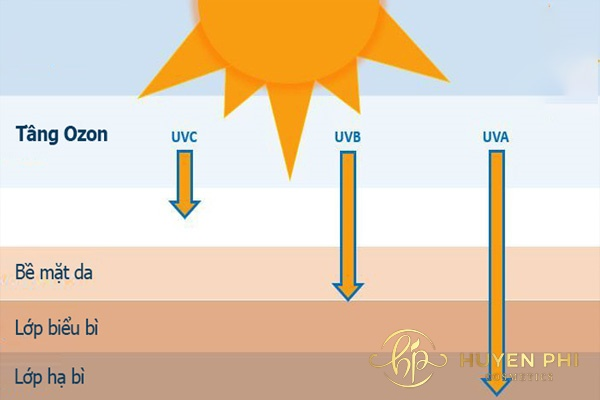Nắng mấy giờ làm đen da? Tia UV thời điểm này nguy hiểm thế nào - Ảnh 2